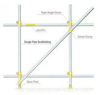 Pipe Scaffold (JIS)